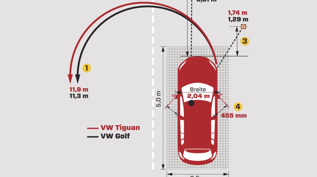 Vw Tiguan 2 0 Tsi 4motion Im Test Auto Motor Und Sport