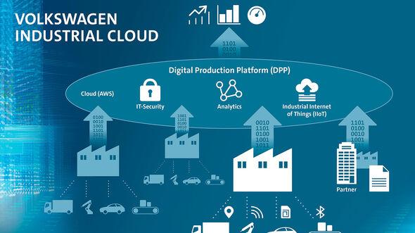 03/2019, Volkswagen Industrial Cloud