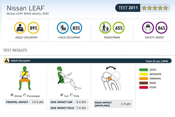 05/2011, EuroNCAP, Nissan Leaf, Ergebnis