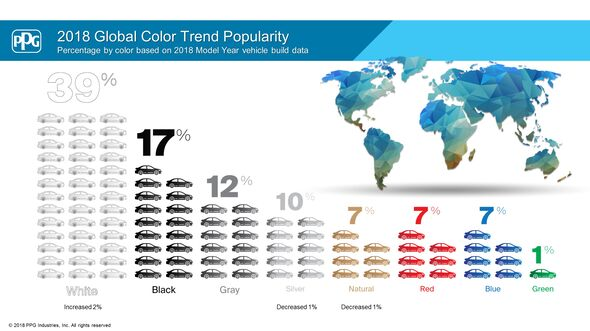 05/2018, Verteilung Autofarben weltweit