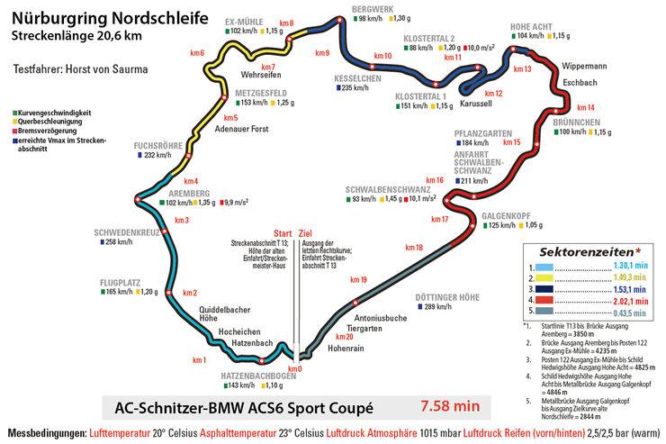 AC-Schnitzer-BMW ACS6 Sport Gran Coupé, Nürburgring, Rundenzeit