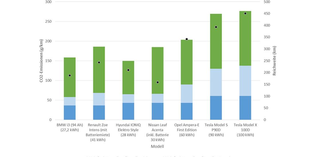 ADAC CO2-Bilanz E-Fahrzeuge (dt. Strommix)