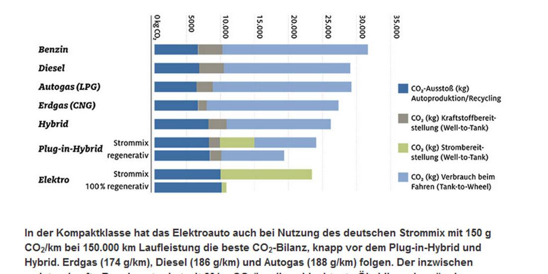 ADAC CO2-Bilanz Kompaktklasse