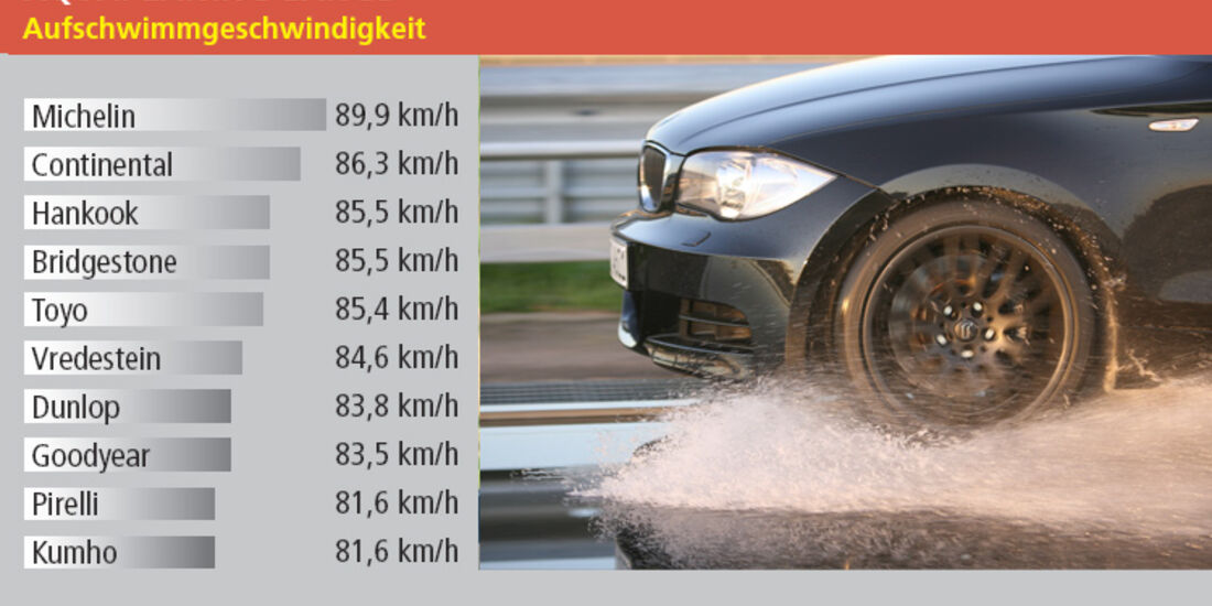 Aquaplaning längs