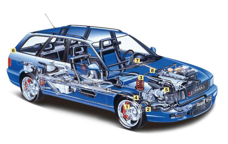 Audi Avant RS 2, Schwachstellen, Kaufberatung