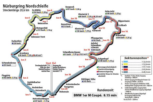 BMW 1er M Coupé, Rundenzeitengrafik, Nürburgring Nordschleife