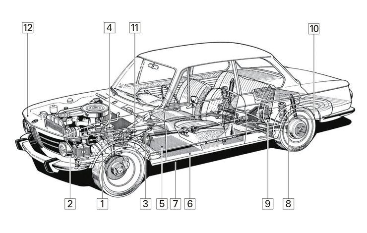 BMW 2002 tii, Igelbild, Schwachstellen