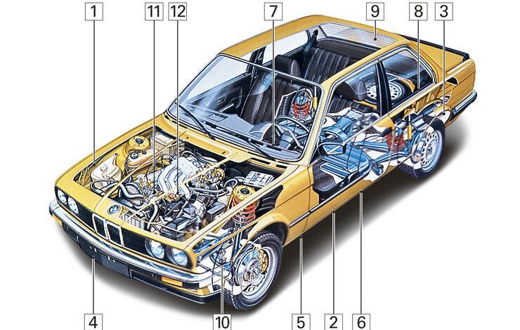 BMW Dreier-Cabrio, Schwachpunkte, Igelbild