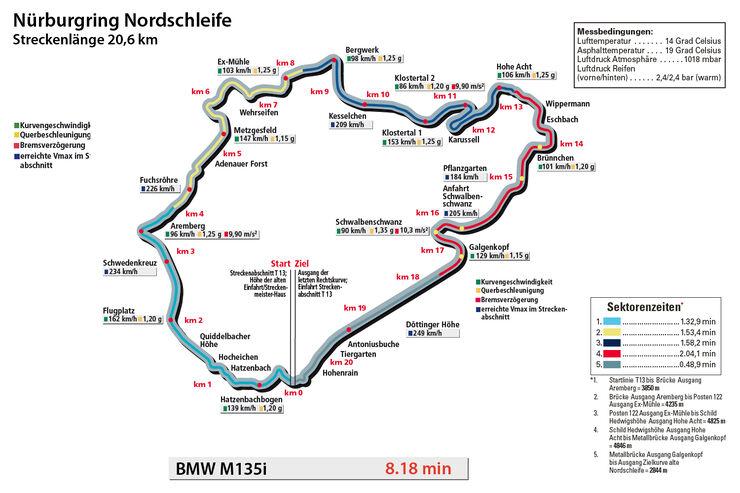 BMW M135i, spa0113, Nürburgring Nordschleife