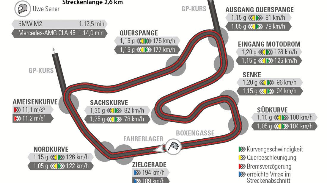 BMW M2, Mercedes-AMG CLA 45, Rundenzeit, Hockenheim