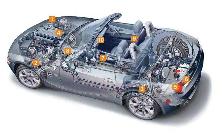 BMW Z4, Schwachpunkte, Igelbild
