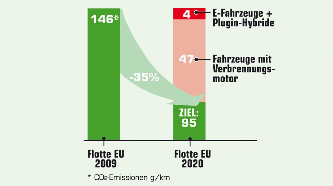 CO2-Ausstoß, Grafik