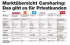 Carsharing, Anbieter, Tabelle