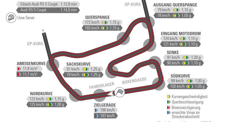 Eibach-Audi RS5, GP-Kurs