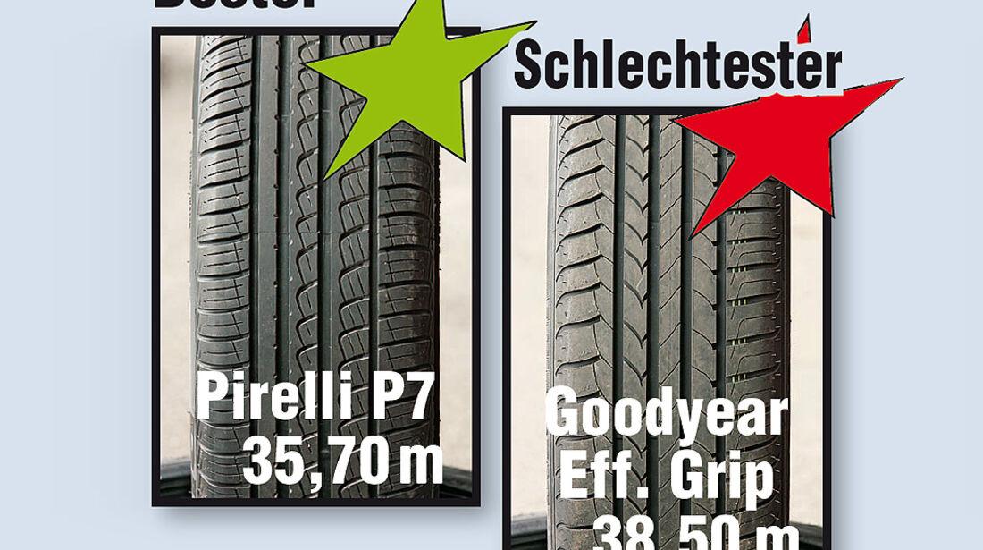 Energiespar-Reifen - Bremsen