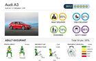 EuroNCAP-Crahtest Audi A3 Ergebnis 1