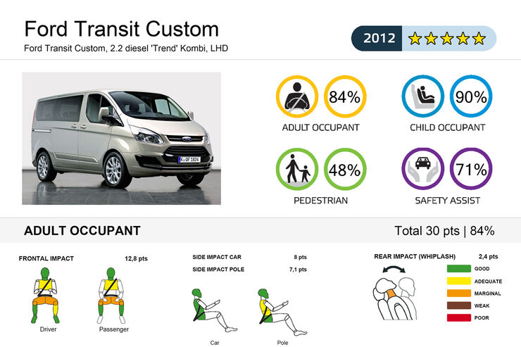 EuroNCAP-Crashtest Ford Transit Custom