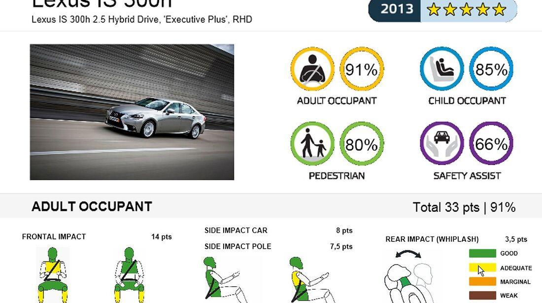 EuroNCAP-Crashtest, Lexus IS 300
