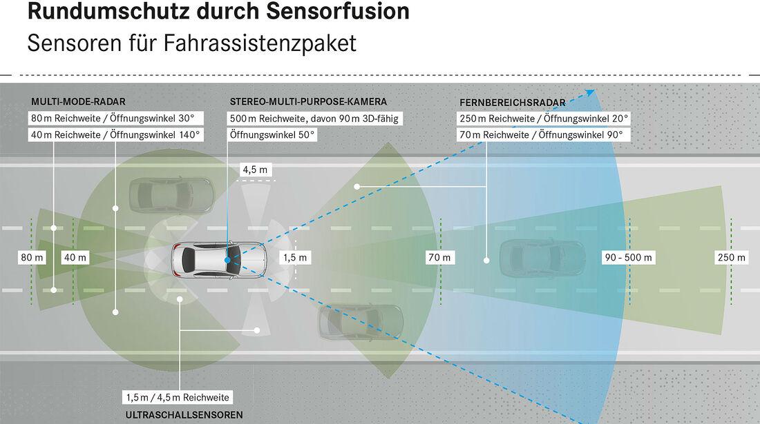 Fahrerassistenzsystem Multi-Mode-Radar