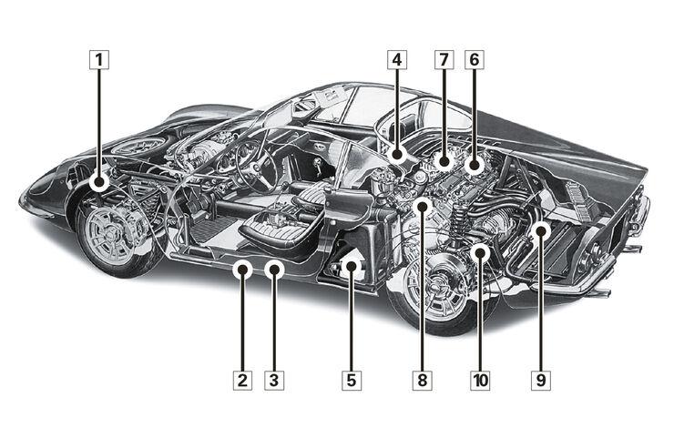 Ferrari Dino 246 GTS, Schwachstellen, Igelbild
