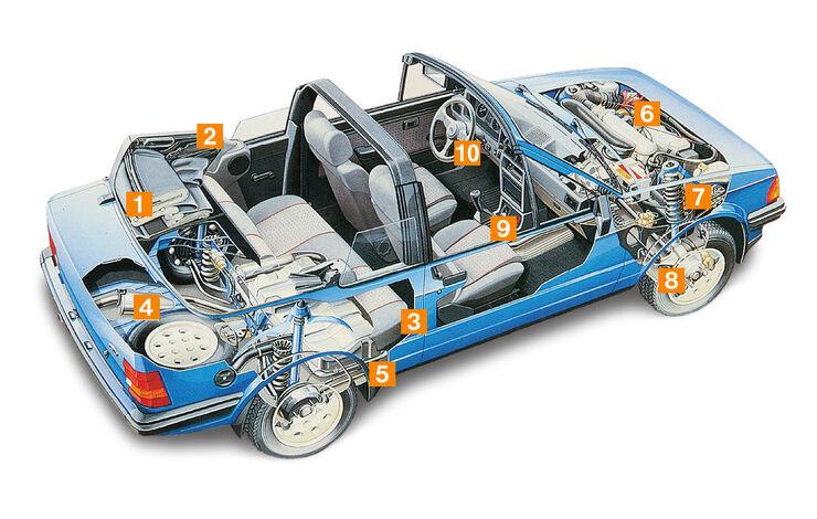 Ford Escort XR3i Cabrio, Schwachstellen, Igelbild