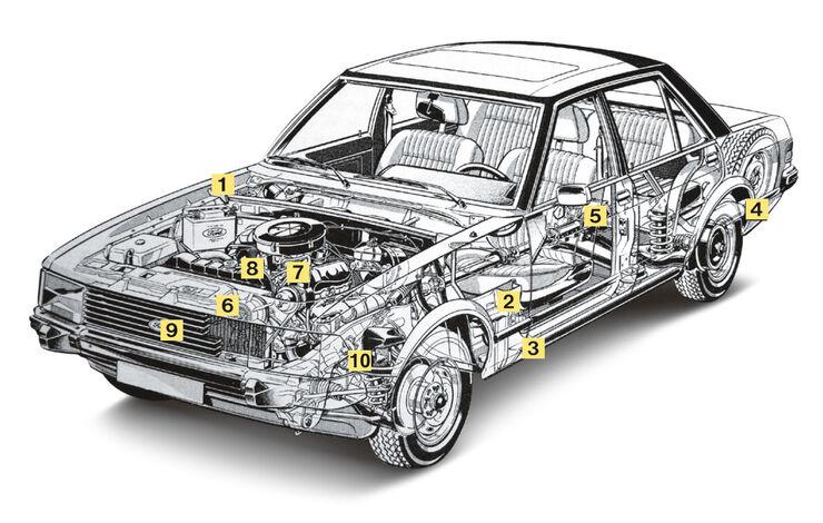Ford Granada II, Igelbild, Schwachstellen