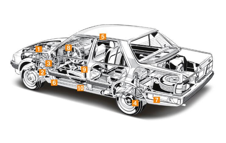 Ford Orion 1.6 GL, Schwachpunkte, Igelbild