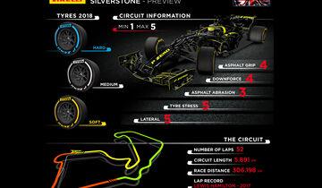 GP England 2018 - Streckengrafik - Pirelli