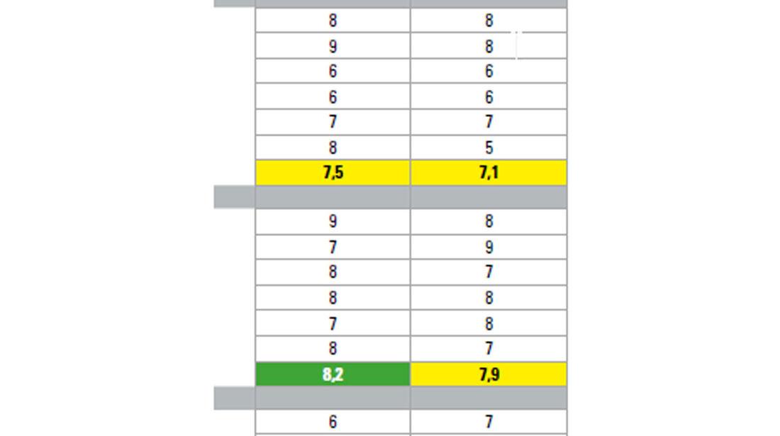 Gesamtergebnis, Sommerreifen-Test 2016, Reifengröße 235/40 R18 Y, Ford Focus ST, Test