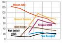 Grafik Absatz in Europa und Prognose