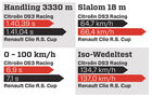 Handlingvergleich, Grafik, Citroen DS3 Racing, Renault Clio R.S. Cup