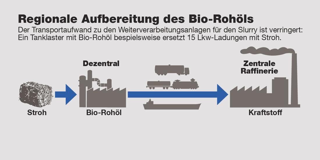 Herstellung Bioliq-Kraftstoff, Grafik