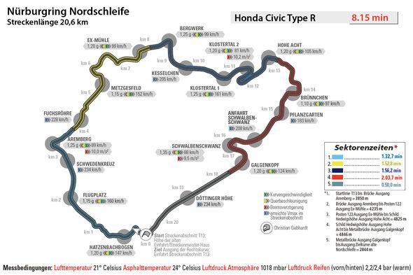 Honda Civic Type R, Rundenzeit, Nürburgring