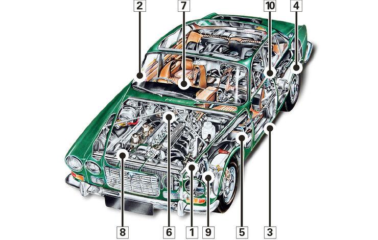 Jaguar XJ6 4.2 Serie 3, Schwachpunkte, Igelbild