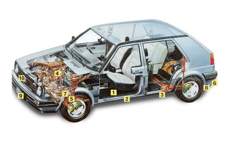 Kaufberatung Golf GTI II, Igelbild