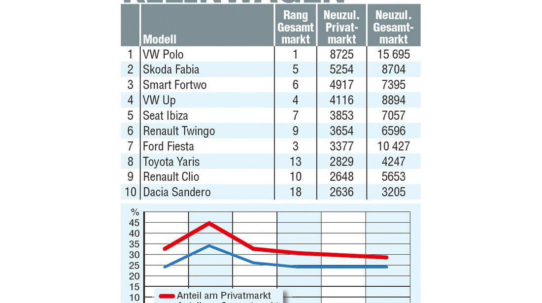 Kleinwagen, Statistik