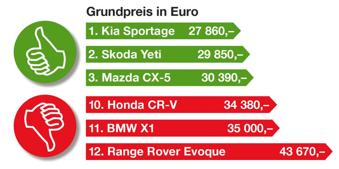 Kompakte SUV, Preis