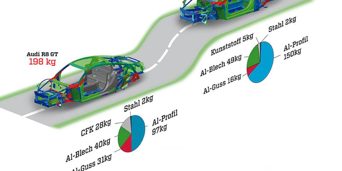 Krosseriekonzept Audi R8 GT