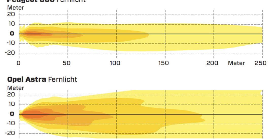 Lichttest, Grafik
