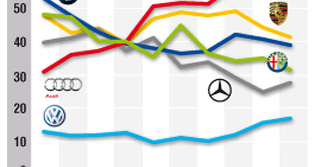 Marken-Images Leserwahl 2010