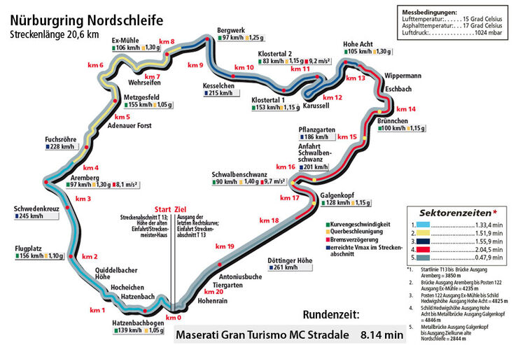 Maserati Gran Turismo MC Stradale, Nürburgring Nordschleife, Rundenzeit