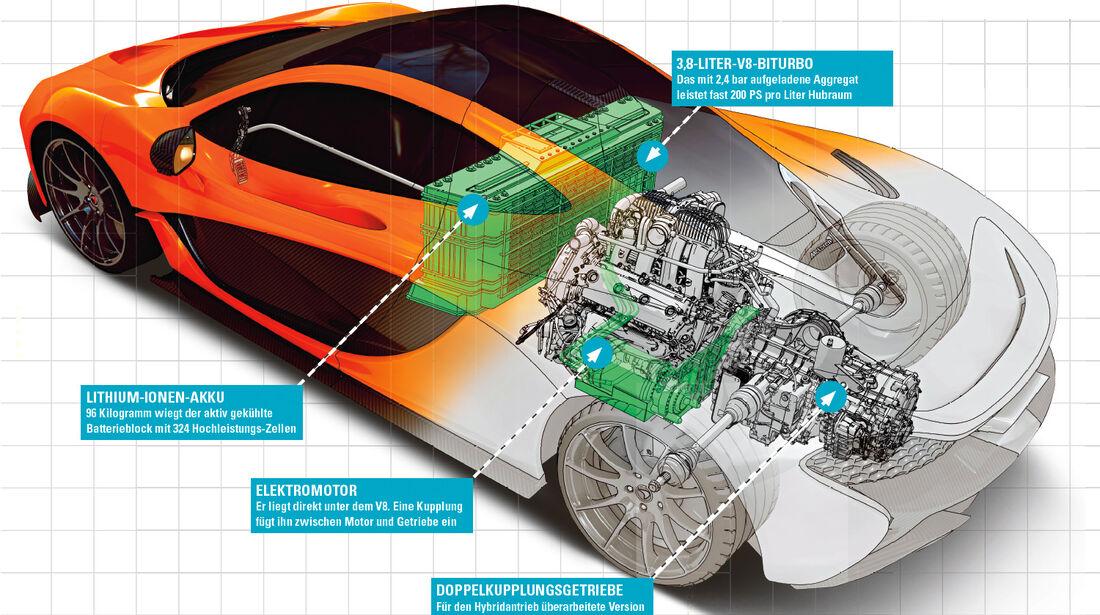 McLaren P1, Technik, Antrieb