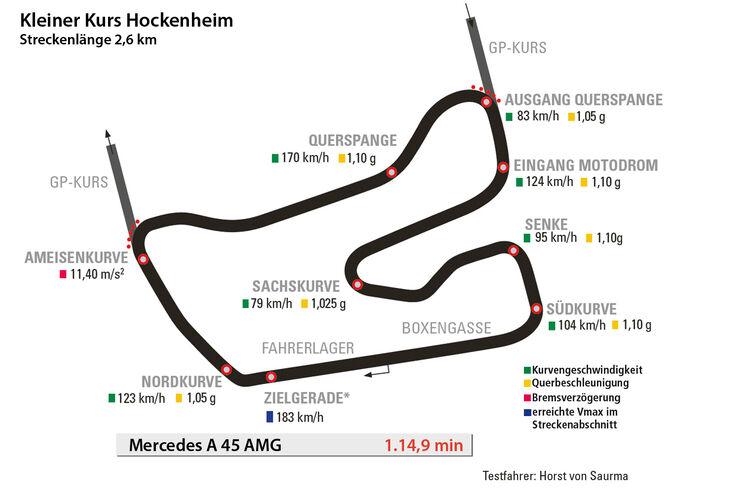 Mercedes A 45 AMG, Rundenzeit, Hockenheim