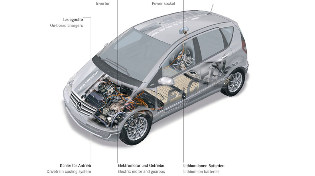Mercedes A-Klasse E-Cell, E-Auto, Elektroauto, Technik