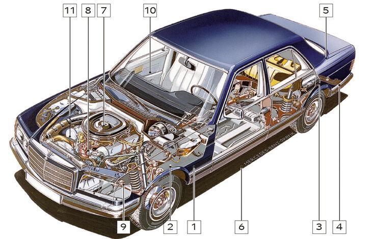 Mercedes-Benz W 126, Schwachstellen, Igelbild