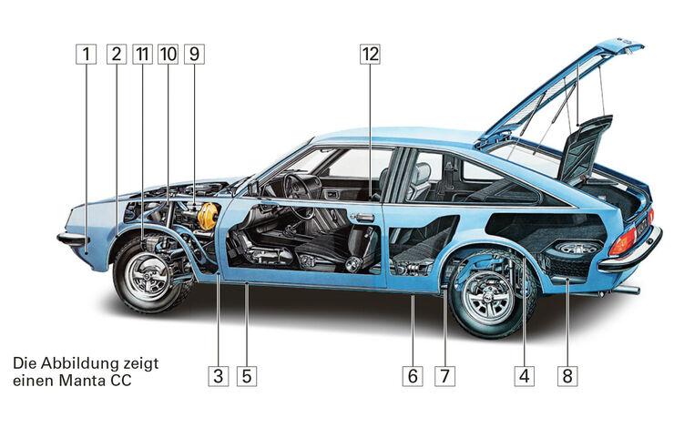 Opel Manta B, Schwachstellen, Igelbild
