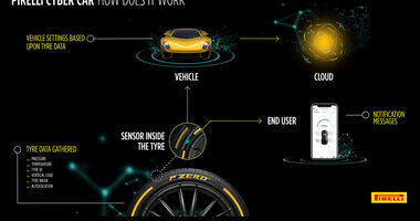 Pirelli Cyber Car Technologie