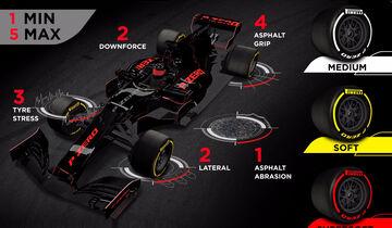 Pirelli-Grafik - GP Aserbaidschan - 2017
