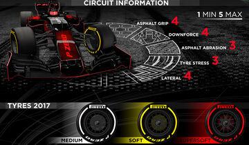 Pirelli-Grafik - GP Ungarn 2017