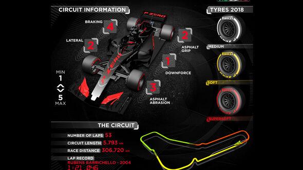 Pirelli-Infografik - GP Italien 2018